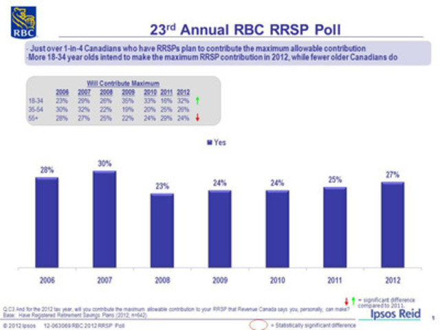 23rd Annual RBC RRSP Poll: Just over 1-in-4 Canadians who have RRSPs plan to contribute the maximum allowable contribution (CNW Group/RBC)