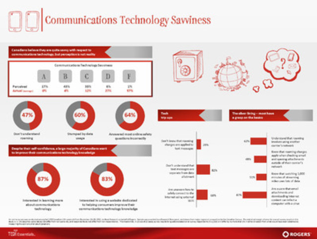 Survey shows Canadians give themselves top marks for being tech savvy but fall short when put to the test, results are summarized in the following Rogers Communications fact sheet. (CNW Group/Rogers Communications Inc.)