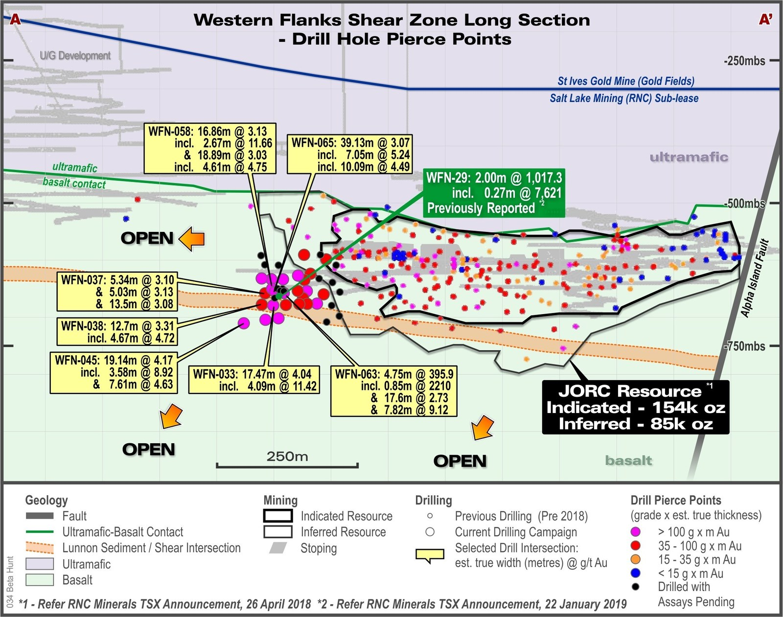 Figure 2 – Western Flanks Long Section looking East showing current drilling pierce points and selected intersections of the Western Flanks shear from current drill results. Note: The Western Flanks Shear is, in part, made up of multiple lodes over a width of approximately 50m.  All intersections are reported as estimated true widths.