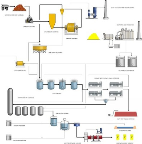 Simplified Overall Treatment Flowsheet (CNW Group/Laramide Resources Ltd.)
