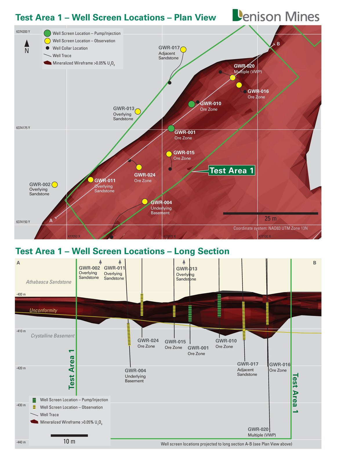 Figure 2. Plan map and long section showing Pump/Injection and Observation wells completed for ISR field testing in Test Area 1.
