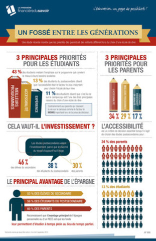 Un fossé entre les générations : une nouvelle recherche révèle que les parents et les jeunes adultes diffèrent d'avis sur l'importance de l'accessibilité quand il s'agit de choisir une université ou un collège. (CNW Group/Knowledge First Financial)