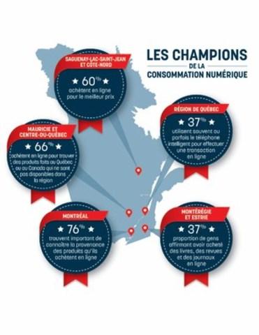 Habitudes d'achat en ligne au Québec (Groupe CNW/Banque Nationale du Canada)