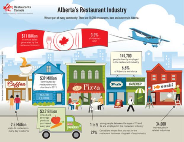 Alberta's Restaurant Industry: Part of every community (CNW Group/Restaurants Canada)