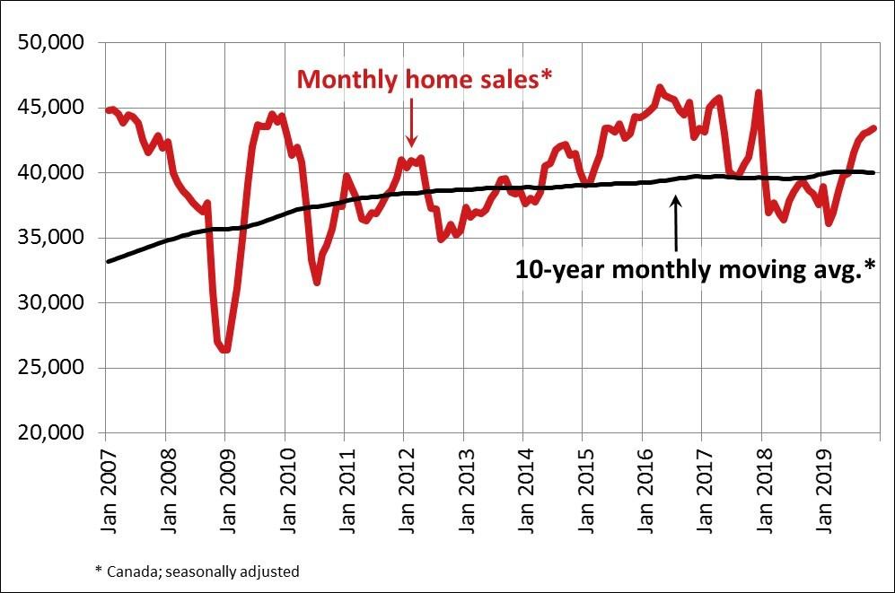 Home Sales Canada Nov 2019