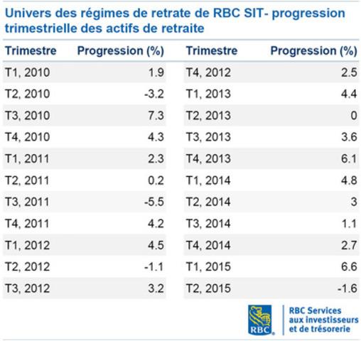 Univers des régimes de retrate de RBC SIT- progression trimestrielle des actifs de retraite 2010-Q2 2015 (tableau) (Groupe CNW/RBC (French))