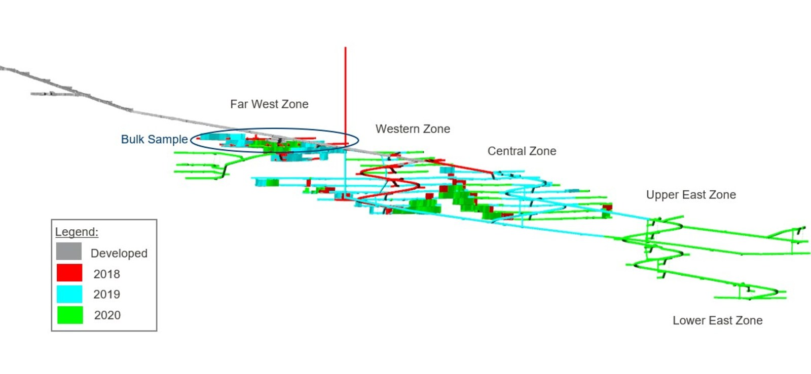 Figure 1: Visual Review of Annual Mine Plan.