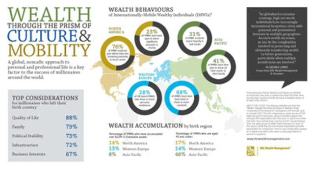 Mobile millionaires place family and quality of life above business interests: RBC Wealth Management (CNW Group/RBC)