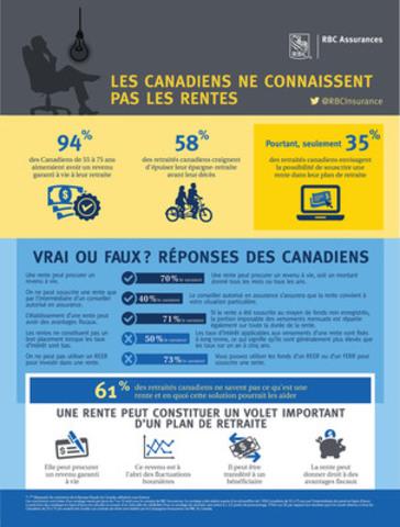 Les canadiens ne connaissent pas les rentes - Sondage de RBC (Groupe CNW/RBC Assurances)