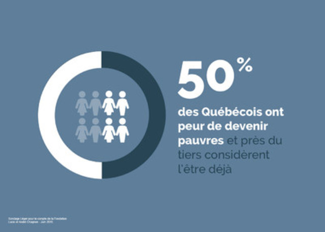 50 % des Québécois ont peur de devenir pauvres et près du tiers considèrent l'être déjà (Groupe CNW/FONDATION LUCIE ET ANDRE CHAGNON)