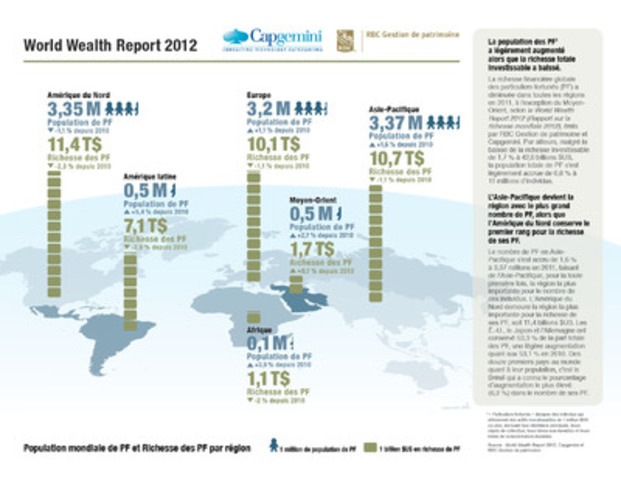 Le World Wealth Report 2012 de Capgemini et RBC Gestion de patrimoine : Population mondiale de PF et Richesse ...