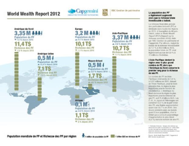 Le World Wealth Report 2012 de Capgemini et RBC Gestion de patrimoine : Population mondiale de PF et Richesse des PF par région (Groupe CNW/RBC Gestion de patrimoine)