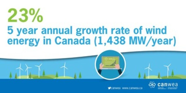 5 years annual growth rate of wind energy in Canada (1,483 MW/year) (CNW Group/Canadian Wind Energy Association)
