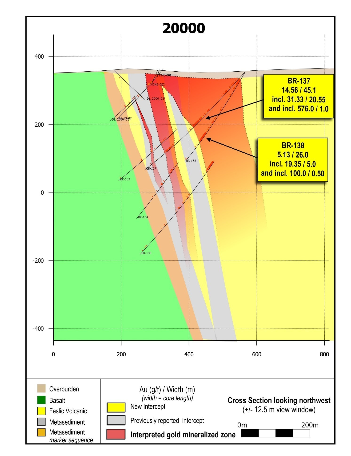 Figure 3: Cross section 20000.  BR-137 contains the widest, highest-grade gold interval drilled along the LP Fault to date. (CNW Group/Great Bear Resources Ltd.)