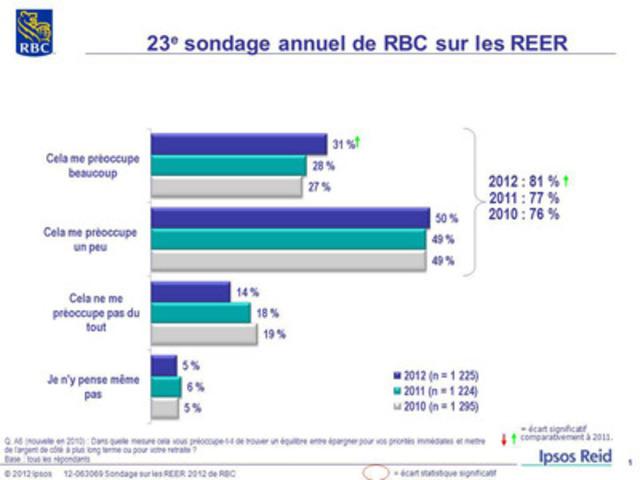 23e sondage annuel de RBC sur les REER : Dans quelle mesure cela vous préoccupe-t-il de trouver un équilibre entre épargner pour vos priorités immédiates et mettre de l'argent de côté à plus long terme ou pour votre retraite? (Groupe CNW/RBC (French))