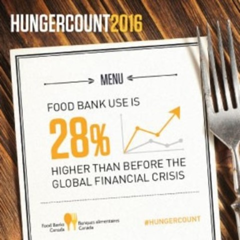 Food bank use is 28% higher than before the financial crisis (CNW Group/Food Banks Canada)