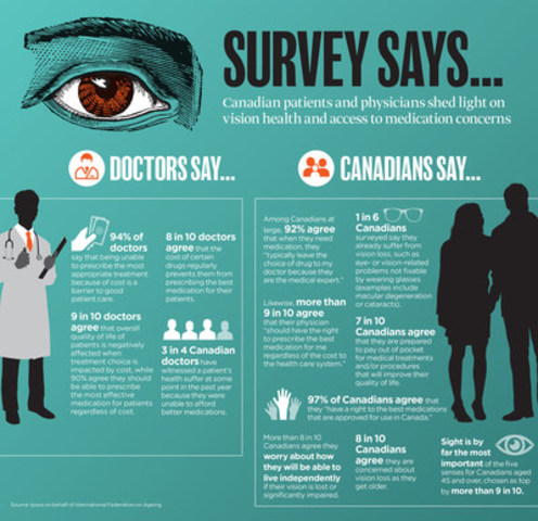 Survey: Canadians and physicians re vision health and access to medication (CNW Group/International Federation on Ageing)