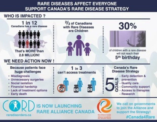 The Canadian Organization for Rare Disorders (CORD) is urging Federal, Provincial and Territorial Health Ministers to implement a Rare Disease Strategy to give equal care and treatment to patients with rare diseases. (CNW Group/Canadian Organization for Rare Disorders)