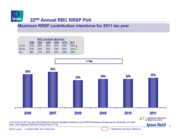22ND Annual RBC RRSP Poll: Maximum RRSP contribution intentions for 2011 tax year (CNW Group/RBC)