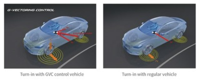 G-Vectoring Control in operation (CNW Group/Mazda Canada Inc.)
