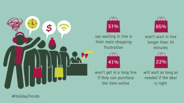 Canadian consumers won't put up with long lines, according to Accenture's 2016 Holiday Shopping Survey. (CNW Group/Accenture)