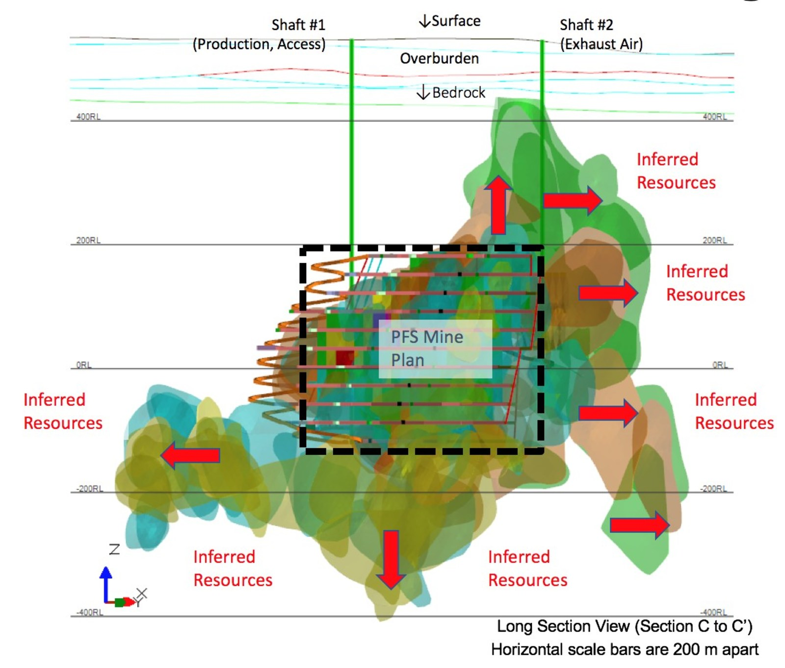 Figure 1 – Arrow Mine Plan in relation to Inferred Resources; Note: Red Arrows reference Inferred Resources not included in the PFS mine plan.