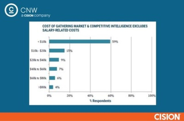 Cost of gathering market and competitive intelligence (CNW Group/CNW Group Ltd.)