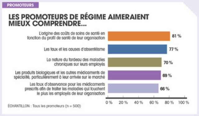 Les promoteurs de régime aimeraient mieux comprendre… (Groupe CNW/Sanofi-aventis Canada Inc.)