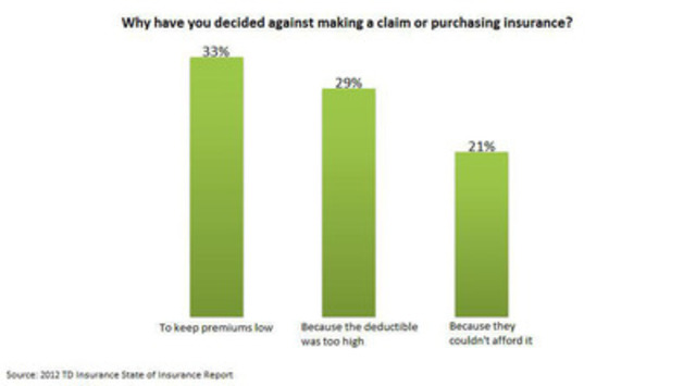 Why have you decided against making a claim or purchasing insurance?(CNW Group/TD Insurance)