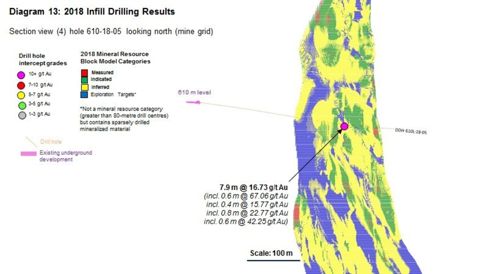 Diagram 13 : 2018 Infill Drilling Results