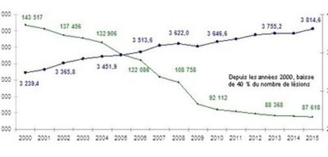 Évolution du nombre de lésions et de travailleurs couverts (Groupe CNW/Commission des normes, de l'équité, de la santé et de la sécurité du travail)