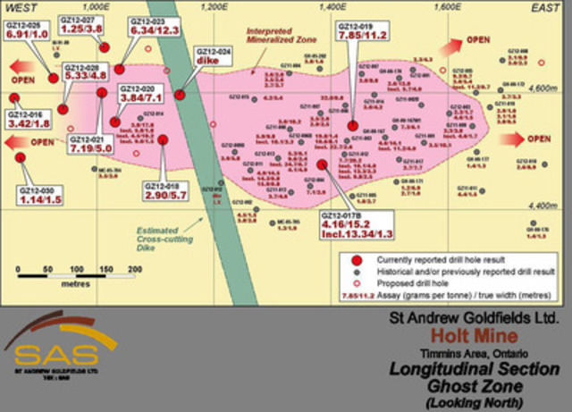 Ghost Zone Long Section (CNW Group/St Andrew Goldfields Ltd.)