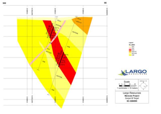 "Figure 3: Cross Section SC-GB6990: Gulçari ""B"" Target (CNW Group/Largo Resources Ltd.)"