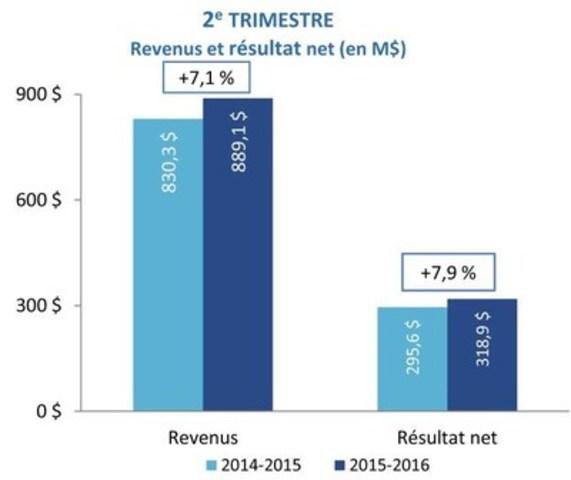 2e TRIMESTRE - Revenus et résultat net (en M$) (Groupe CNW/Loto-Québec)