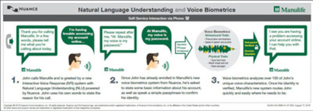 Natural Language Understanding and Voice Biometrics (CNW Group/Manulife Financial Corporation)