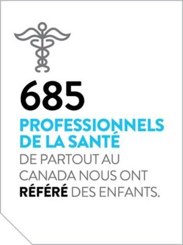 685 professionnels de la santé de partout au Canada nous ont référé des enfants. (Groupe CNW/La Fondation Rêves d'enfants)