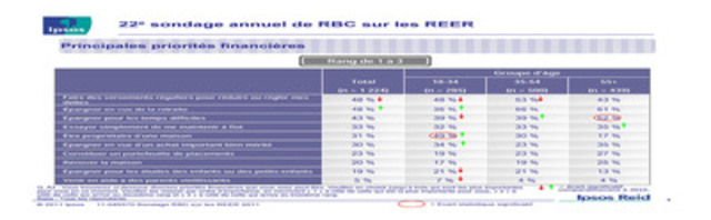 22e sondage annuel de RBC sur les REER : Principales priorités financières (Groupe CNW/RBC (French))