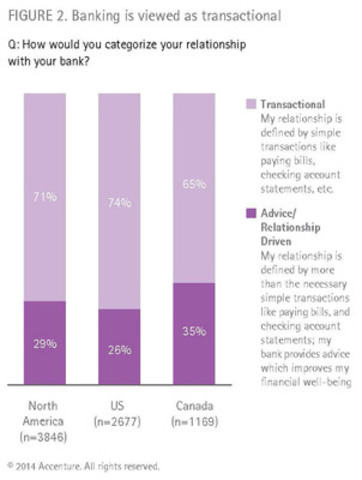 According to Accenture's 2014 North America Consumer Digital Banking Survey, Canadians categorize their relationship with their bank as transactional (CNW Group/Accenture)
