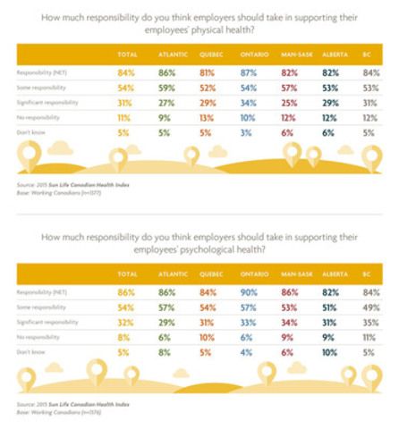 How much responsibility do you think employers should take in supporting their employees' health by regional breakdown? (CNW Group/Sun Life Financial Inc.)