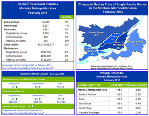 Statistics - February 2015 (CNW Group/Greater Montréal Real Estate Board)