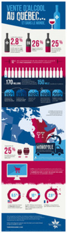 Vente d'alcool en ligne - Terroirs Québec fait le point sur la situation. (Groupe CNW/Terroirs Québec inc.)