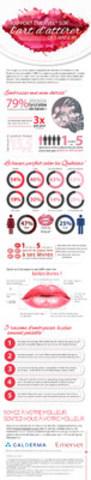 Rapport Emervel® sur l'art d'attirer des baisers (Groupe CNW/Galderma Canada)