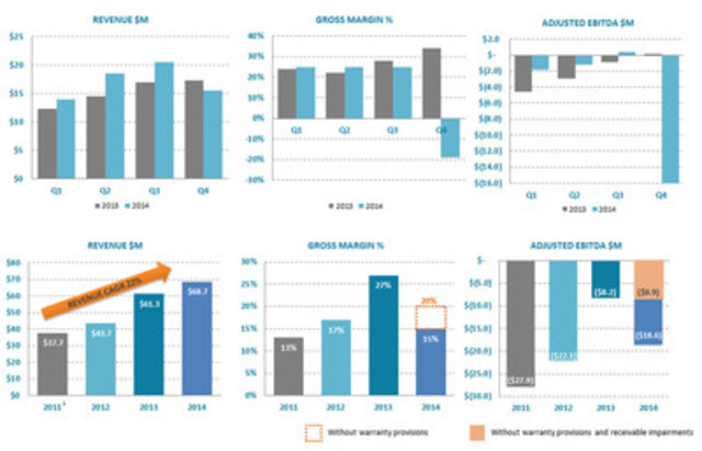 Ballard Power Systems quarterly and annual year-over-year comparison of Revenue, Gross Margin and Adjusted EBITDA. (CNW Group/Ballard Power Systems Inc.)