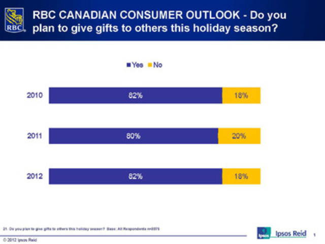 RBC CANADIAN CONSUMER OUTLOOK - Do you plan to give gifts to others this holiday season? (CNW Group/RBC)