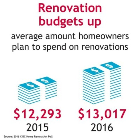 Home renovations budgets rise as Canadians shift focus to outdoor projects: CIBC Home Renovation Poll 2016. (CNW Group/CIBC - Consumer Research and Advice)