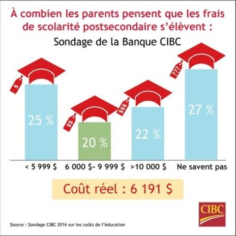 Trois parents canadiens sur cinq ne semblent pas bien saisir le coût réel des frais d'études collégiales et universitaires, révèle un nouveau sondage de la Banque CIBC. Il devient alors difficile d'établir un budget ainsi qu'un plan d'épargne pour les études postsecondaires de leurs enfants. (Groupe CNW/Banque Canadienne Impériale de Commerce)