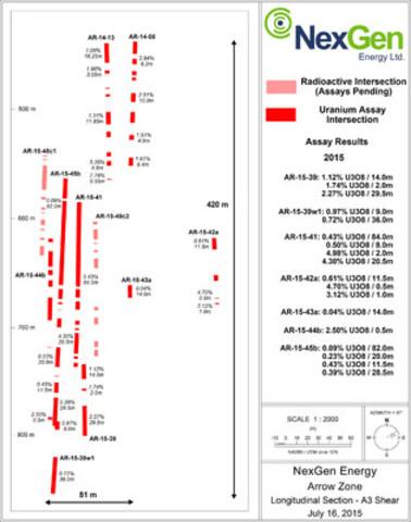 Figure 3: A3 Mineralized Shear Long Section (CNW Group/NexGen Energy Ltd.)