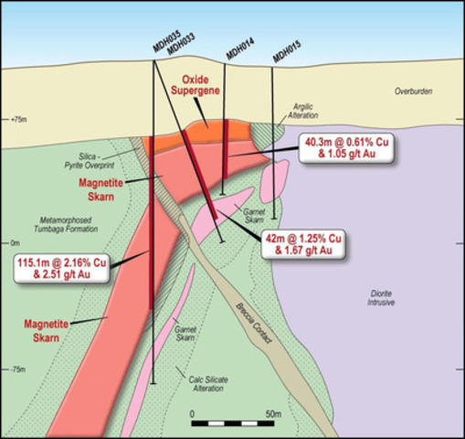 Figure 5 - Cross section through the middle of the north end of the South Mineralised Zone showing the re-interpreted geology (Section C of Figure 1) (CNW Group/RTG Mining Inc.)