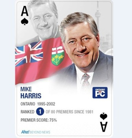 Mike Harris ranked best premier in 30 years (CNW Group/Aha! Insights Inc)