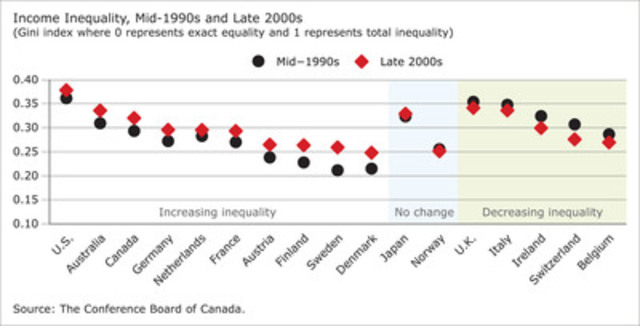 Rise in income inequality, Mid-1990s and Late 2000s (CNW Group/CONFERENCE BOARD OF CANADA)